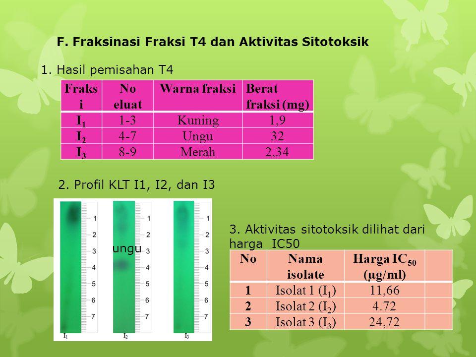 Fraksi No eluat Warna fraksi Berat fraksi (mg) I1 1-3 Kuning 1,9 I2