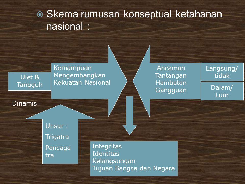 Skema rumusan konseptual ketahanan nasional :