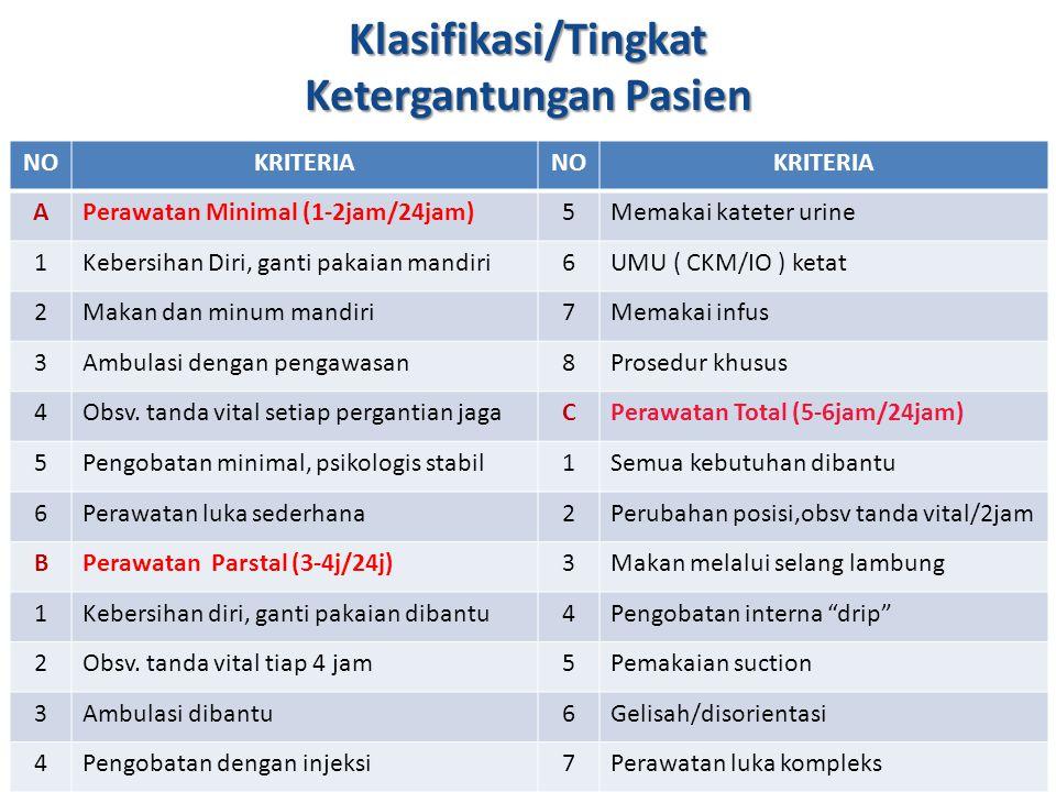 Klasifikasi/Tingkat Ketergantungan Pasien