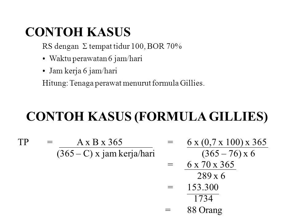 CONTOH KASUS (FORMULA GILLIES)