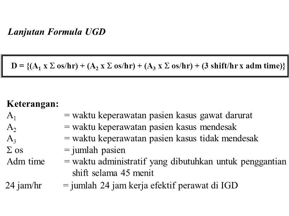 A1 = waktu keperawatan pasien kasus gawat darurat