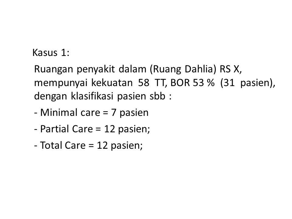 Kasus 1: Ruangan penyakit dalam (Ruang Dahlia) RS X, mempunyai kekuatan 58 TT, BOR 53 % (31 pasien), dengan klasifikasi pasien sbb : - Minimal care = 7 pasien - Partial Care = 12 pasien; - Total Care = 12 pasien;