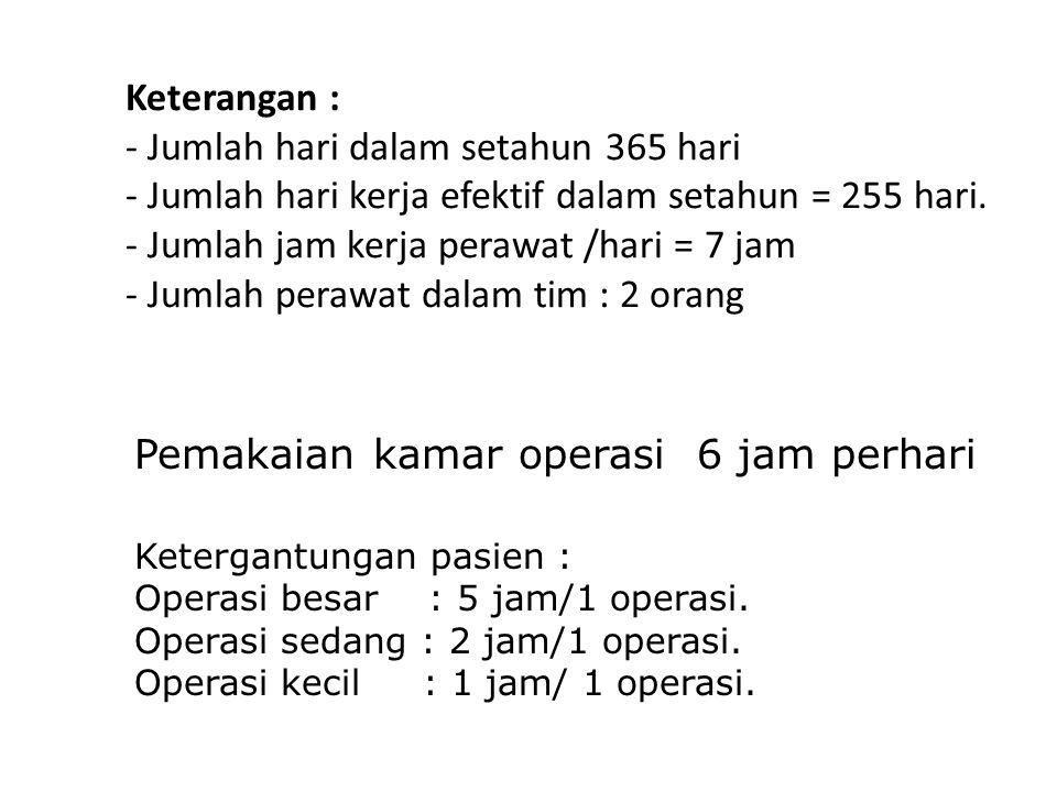 Pemakaian kamar operasi 6 jam perhari