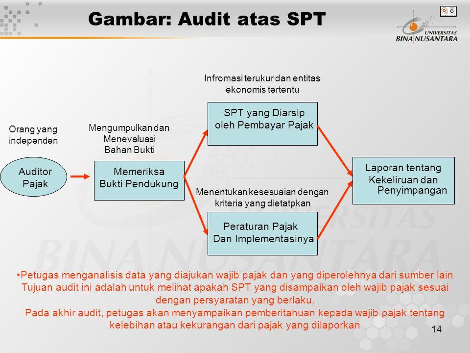 Gambar: Audit atas SPT SPT yang Diarsip oleh Pembayar Pajak