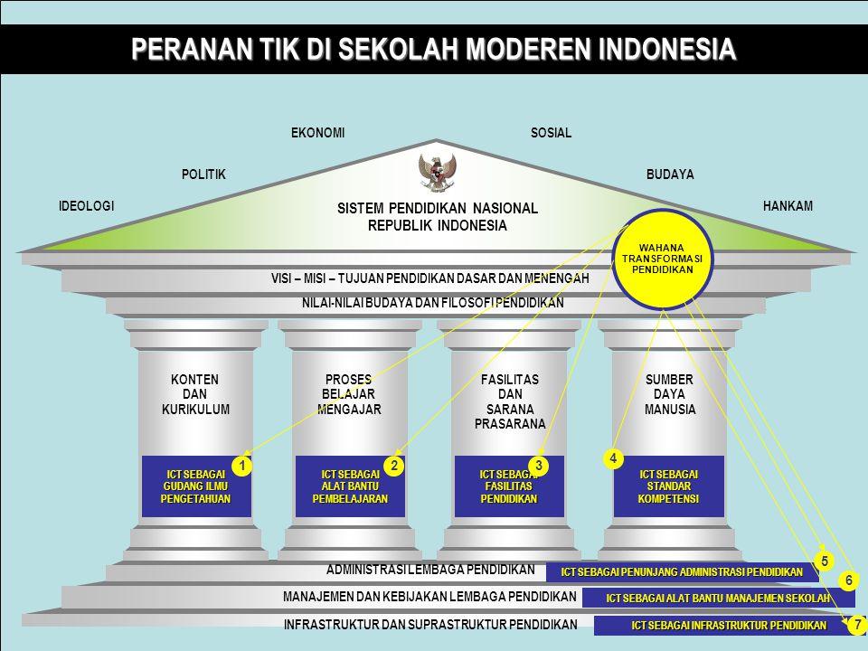 PERANAN TIK DI SEKOLAH MODEREN INDONESIA