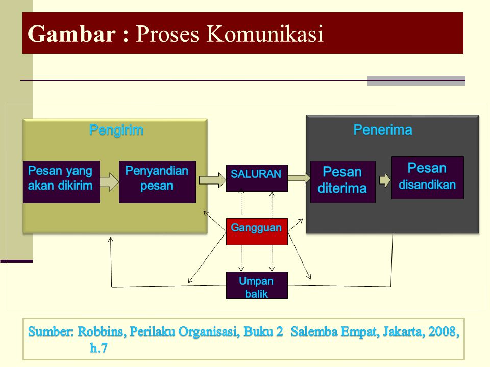 Gambar : Proses Komunikasi