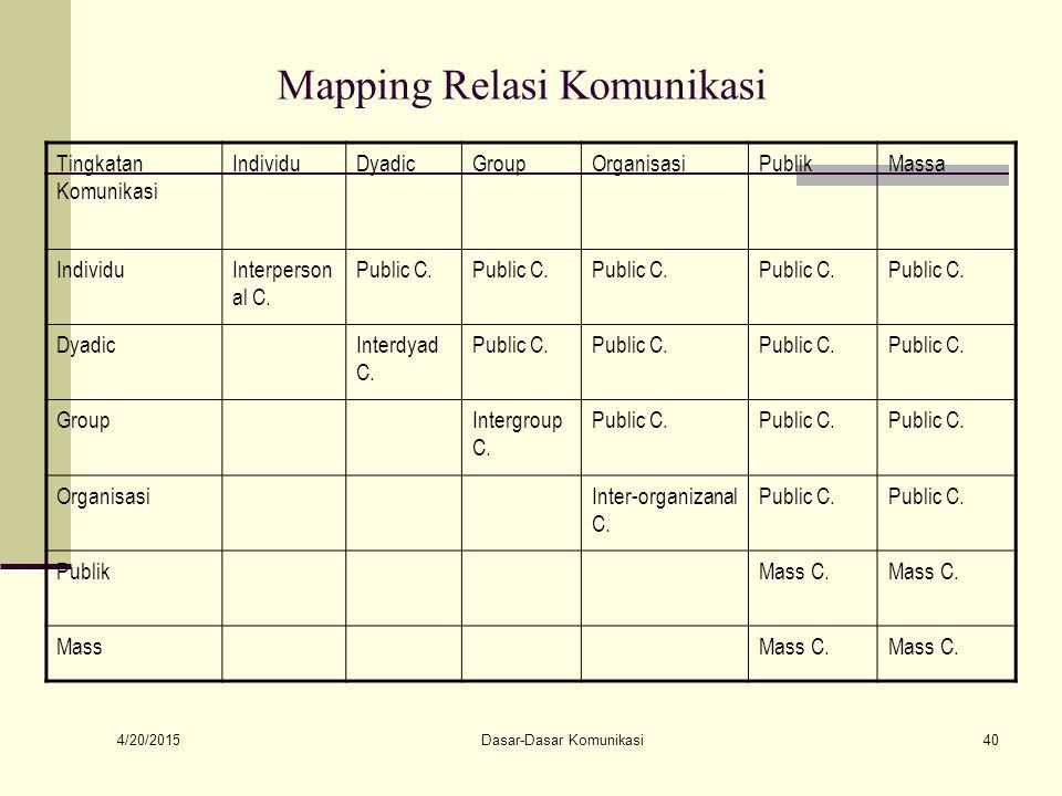 Mapping Relasi Komunikasi