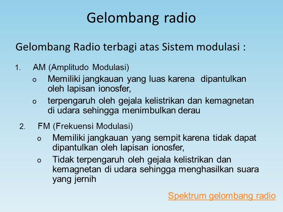 Gelombang radio Gelombang Radio terbagi atas Sistem modulasi :