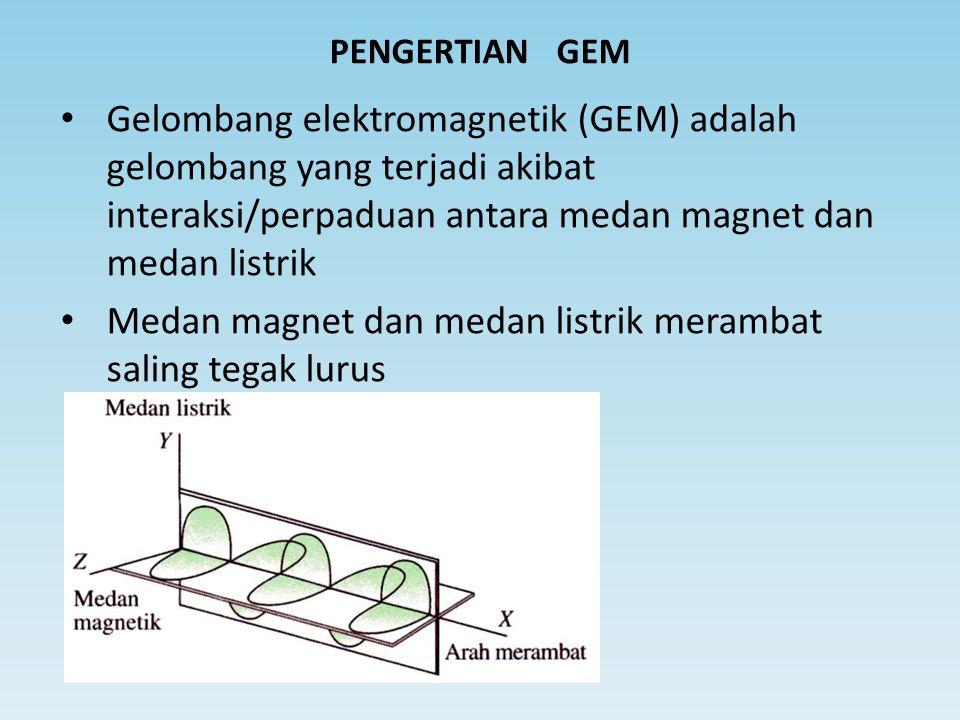 Medan magnet dan medan listrik merambat saling tegak lurus
