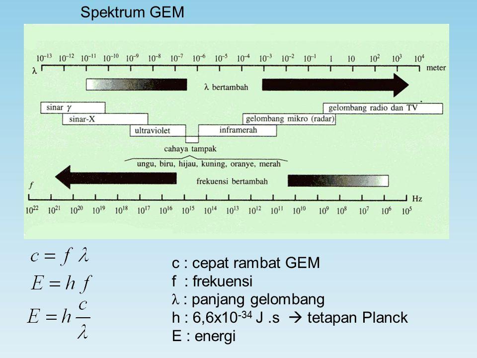 Spektrum GEM c : cepat rambat GEM. f : frekuensi. λ : panjang gelombang. h : 6,6x10-34 J .s  tetapan Planck.