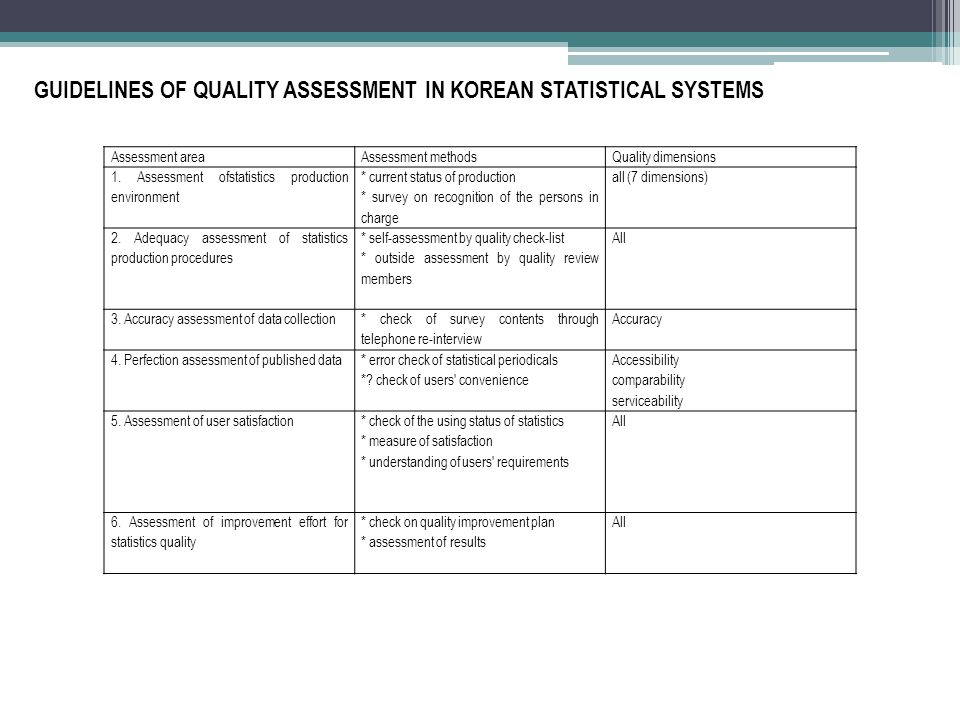 GUIDELINES OF QUALITY ASSESSMENT IN KOREAN STATISTICAL SYSTEMS