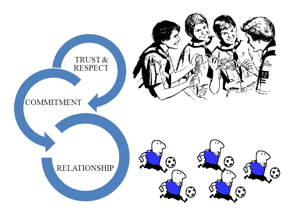 TRUST & RESPECT COMMITMENT RELATIONSHIP