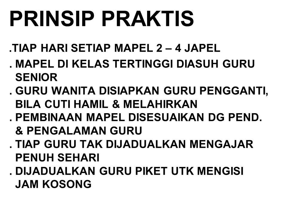 PRINSIP PRAKTIS. TIAP HARI SETIAP MAPEL 2 – 4 JAPEL