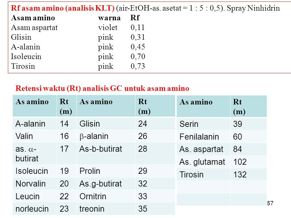 Retensi waktu (Rt) analisis GC untuk asam amino As amino Rt (m) Rt (m)