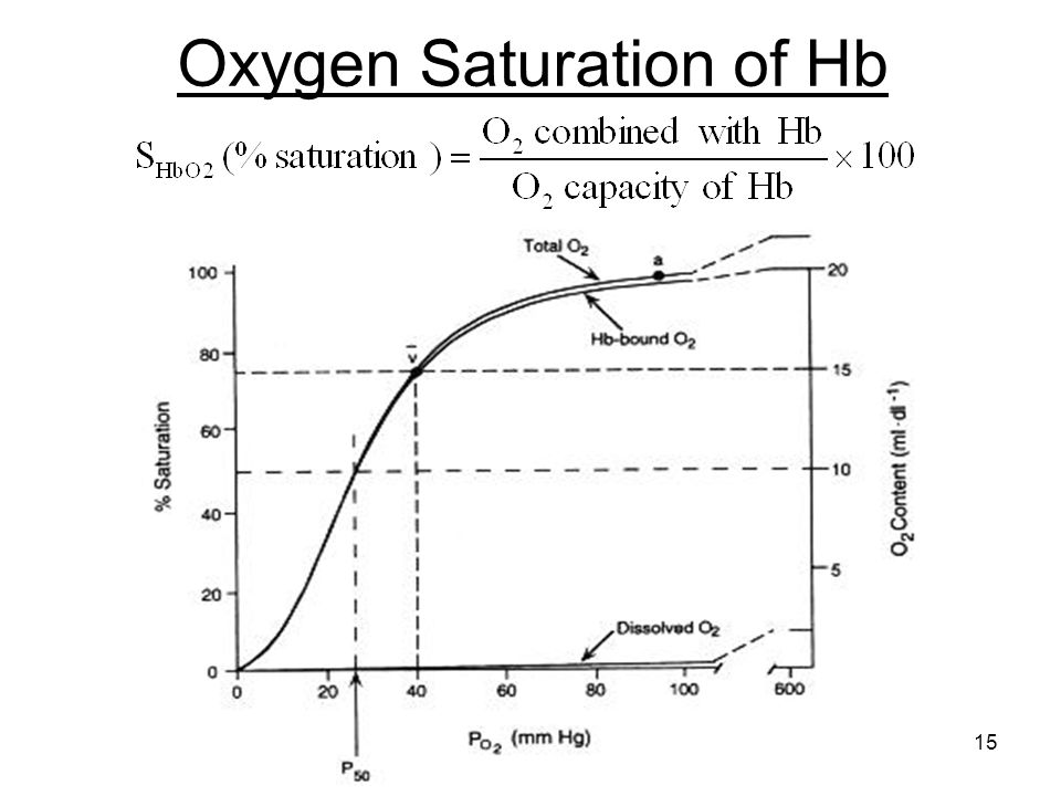 Oxygen Saturation of Hb