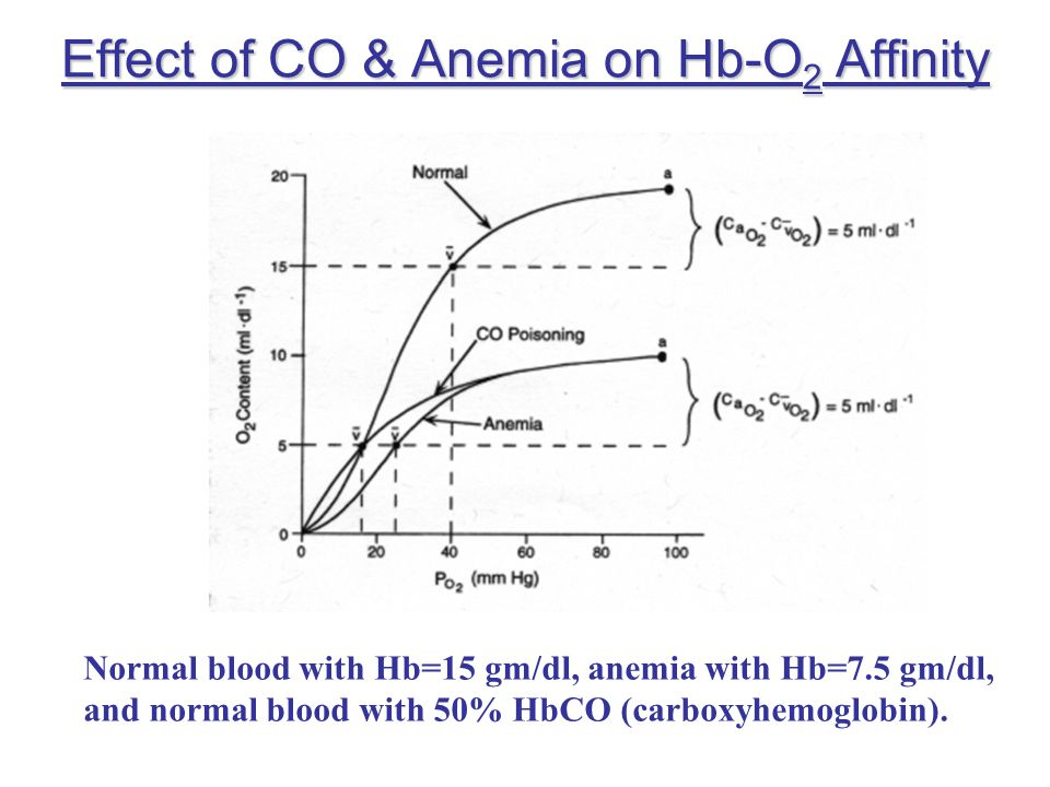 Effect of CO & Anemia on Hb-O2 Affinity