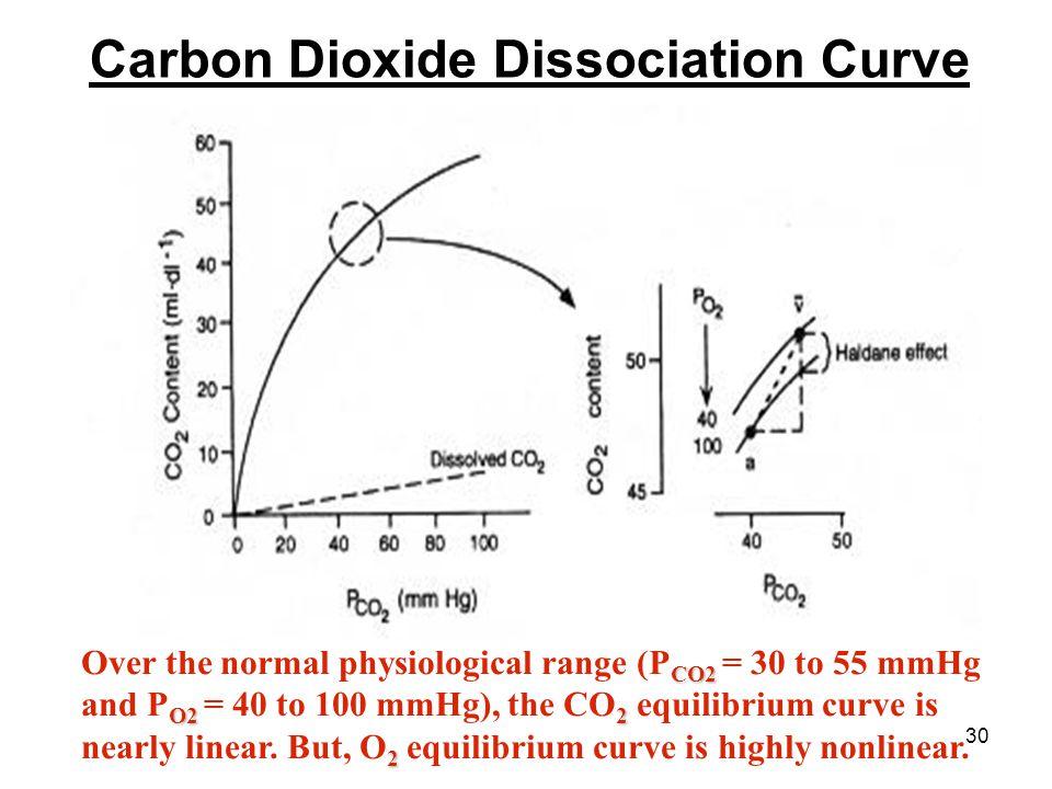 Carbon Dioxide Dissociation Curve