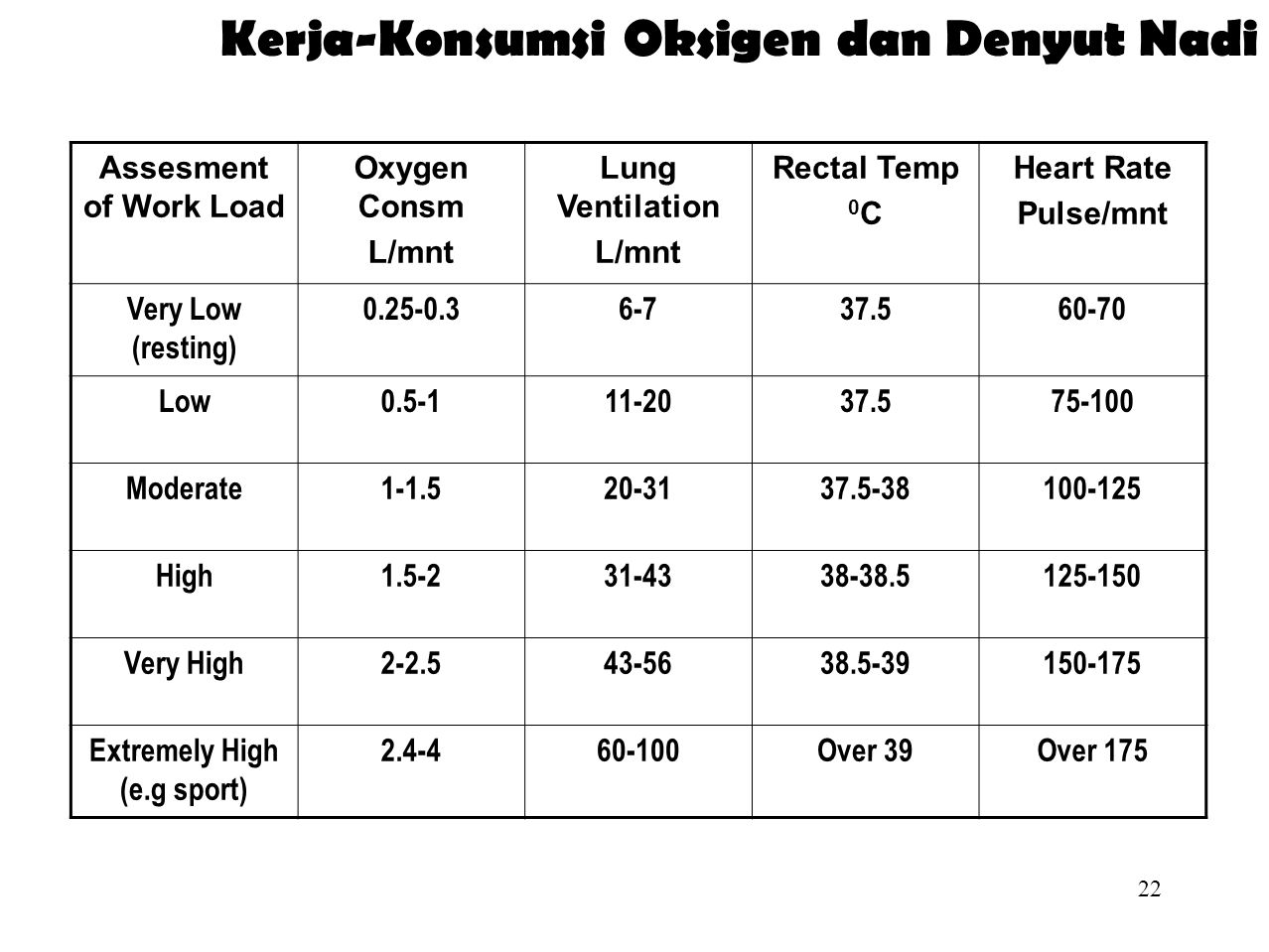 Kerja-Konsumsi Oksigen dan Denyut Nadi