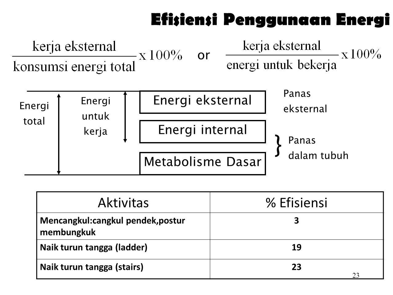Efisiensi Penggunaan Energi