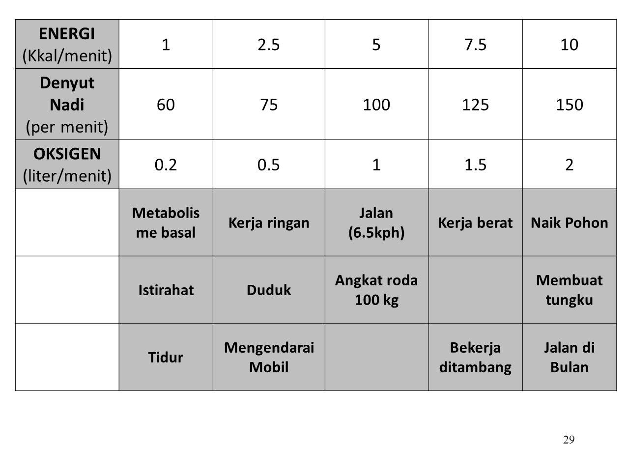 ENERGI (Kkal/menit) 1 2.5 5 7.5 10 Denyut Nadi (per menit) 60 75 100
