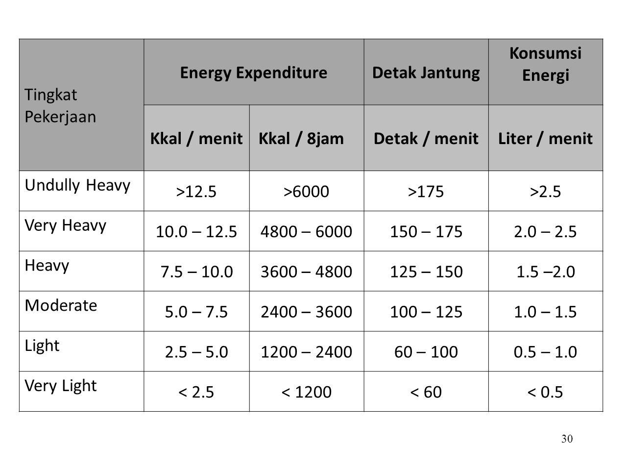 Tingkat Pekerjaan Energy Expenditure. Detak Jantung. Konsumsi Energi. Kkal / menit. Kkal / 8jam.