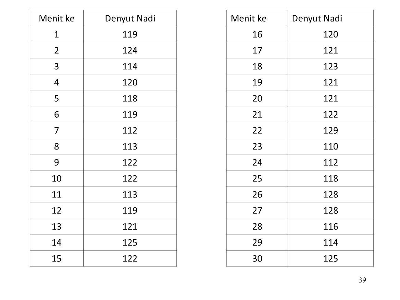 Menit ke Denyut Nadi. 1. 119. 2. 124. 3. 114. 4. 120. 5. 118. 6. 7. 112. 8. 113. 9.