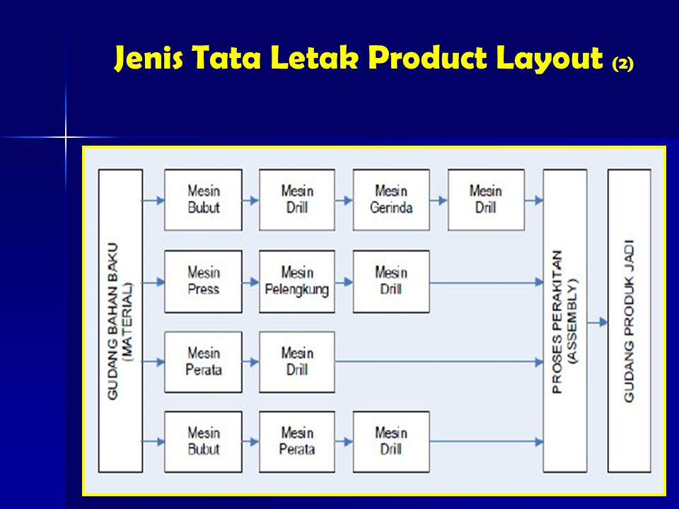 Jenis Tata Letak Product Layout (2)