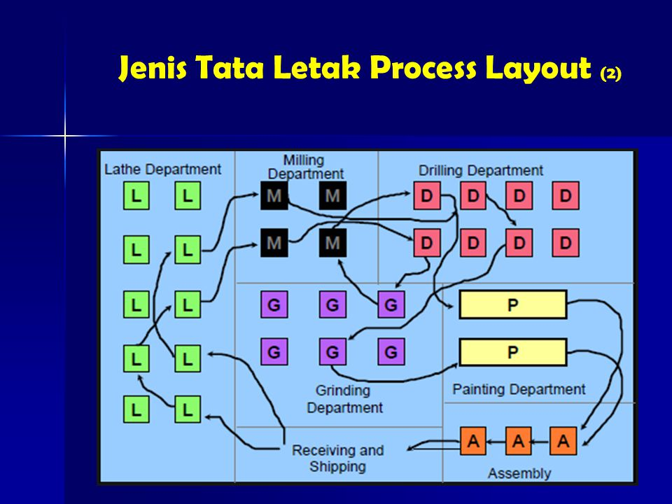 Jenis Tata Letak Process Layout (2)