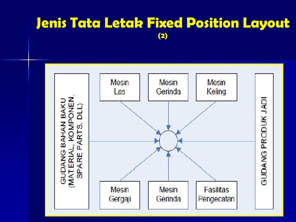 Jenis Tata Letak Fixed Position Layout (2)