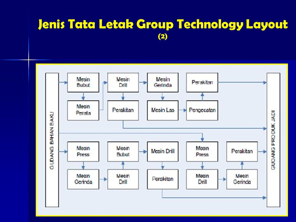 Jenis Tata Letak Group Technology Layout (2)