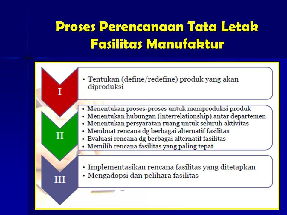 Proses Perencanaan Tata Letak Fasilitas Manufaktur