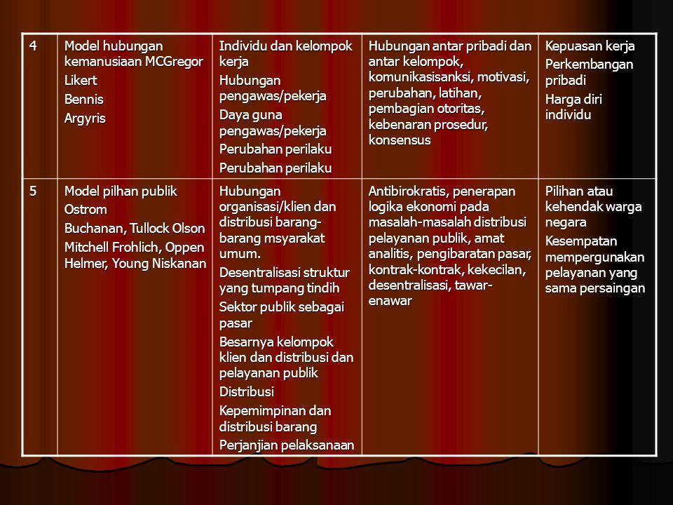 4 Model hubungan kemanusiaan MCGregor. Likert. Bennis. Argyris. Individu dan kelompok kerja. Hubungan pengawas/pekerja.