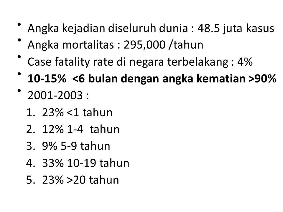 • 1. 23% <1 tahun 2. 12% 1-4 tahun 3. 9% 5-9 tahun