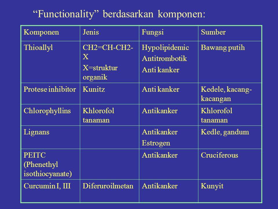 Functionality berdasarkan komponen: