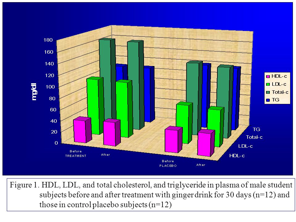Figure 1. HDL, LDL, and total cholesterol, and triglyceride in plasma of male student