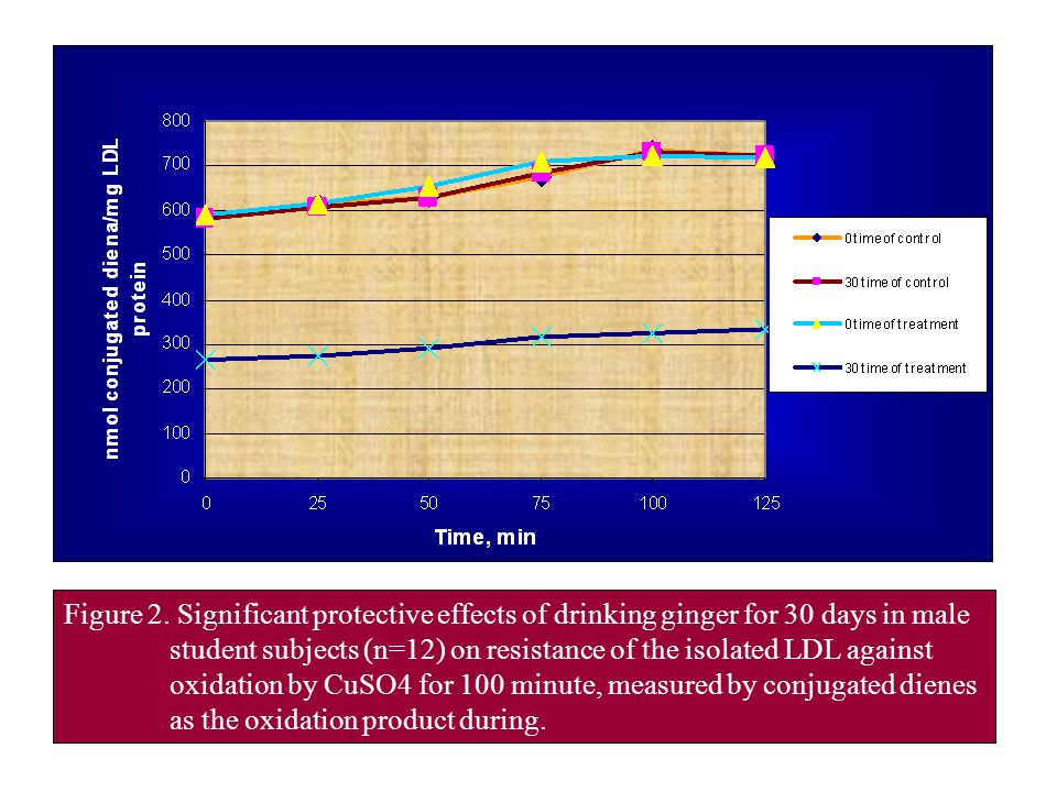 Figure 2. Significant protective effects of drinking ginger for 30 days in male