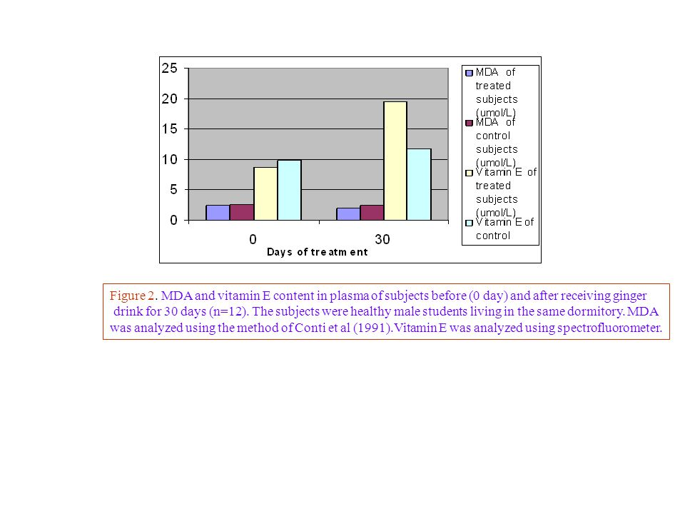 Figure 2. MDA and vitamin E content in plasma of subjects before (0 day) and after receiving ginger