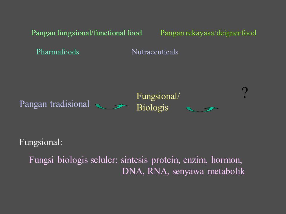 Fungsional/ Biologis Pangan tradisional Fungsional: