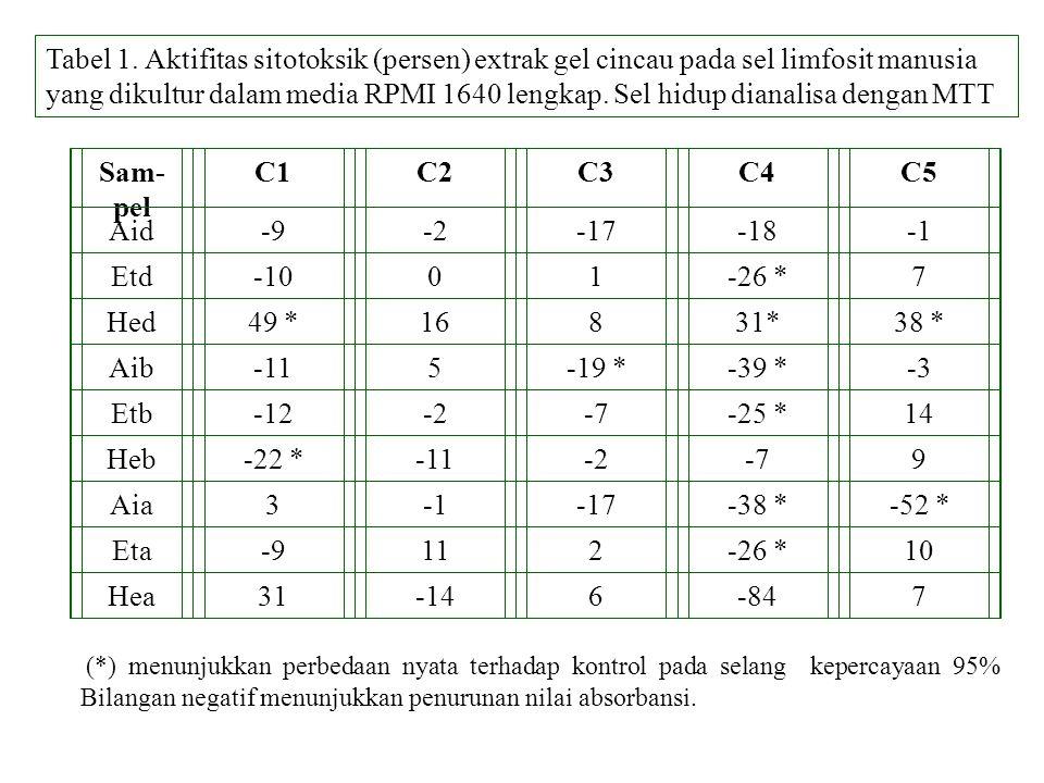 Tabel 1. Aktifitas sitotoksik (persen) extrak gel cincau pada sel limfosit manusia yang dikultur dalam media RPMI 1640 lengkap. Sel hidup dianalisa dengan MTT
