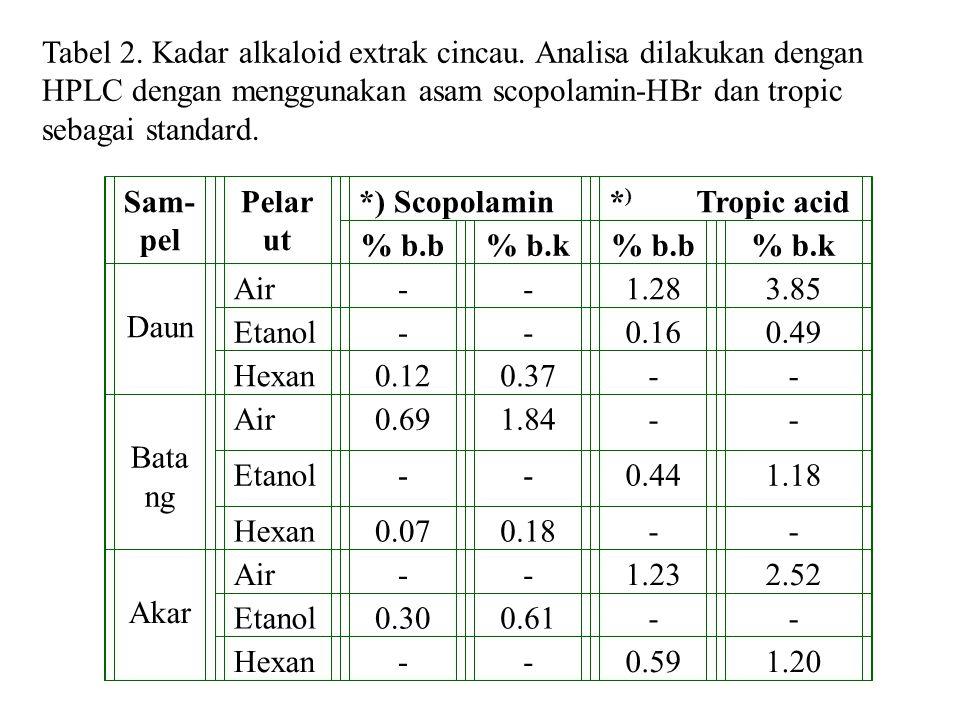 Tabel 2. Kadar alkaloid extrak cincau
