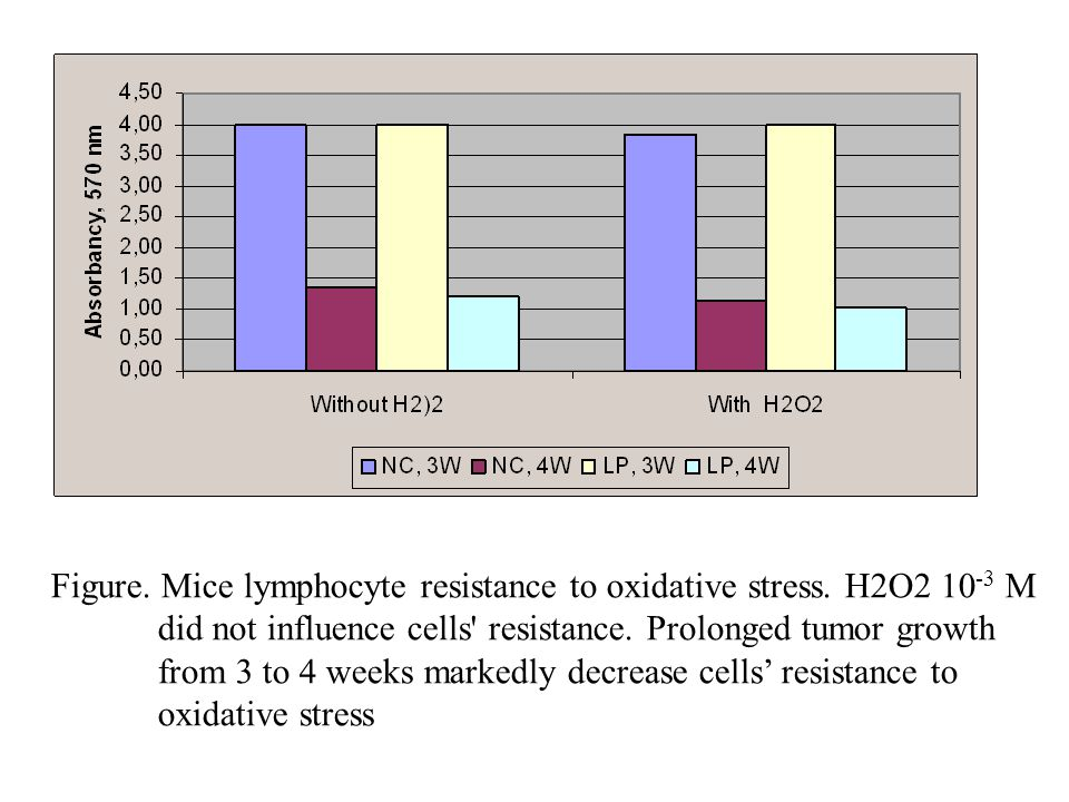 Figure. Mice lymphocyte resistance to oxidative stress. H2O2 10-3 M