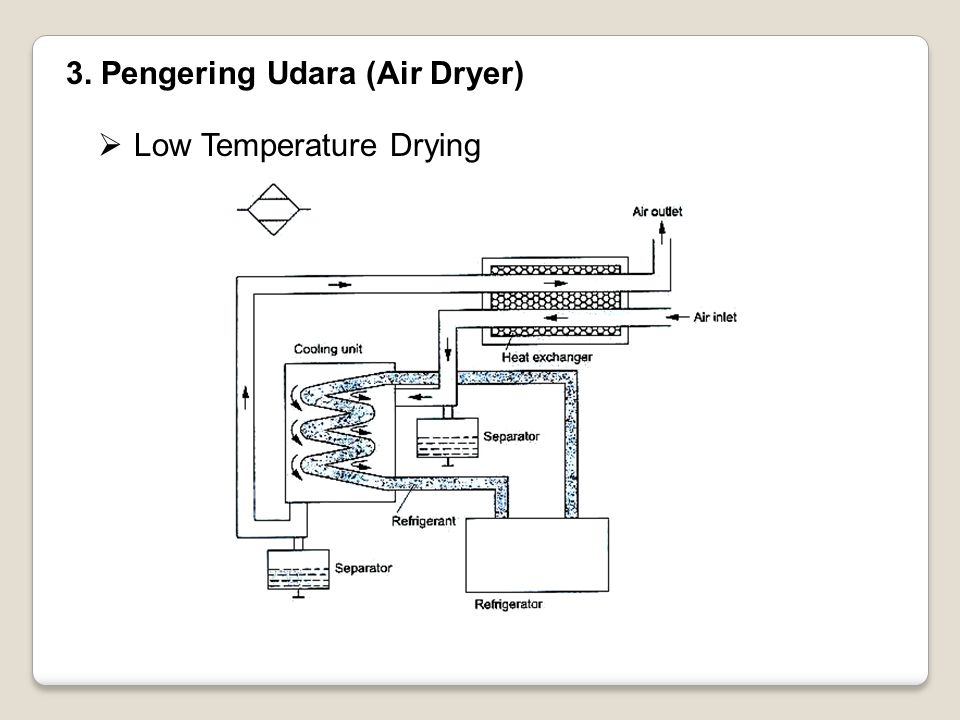 3. Pengering Udara (Air Dryer)