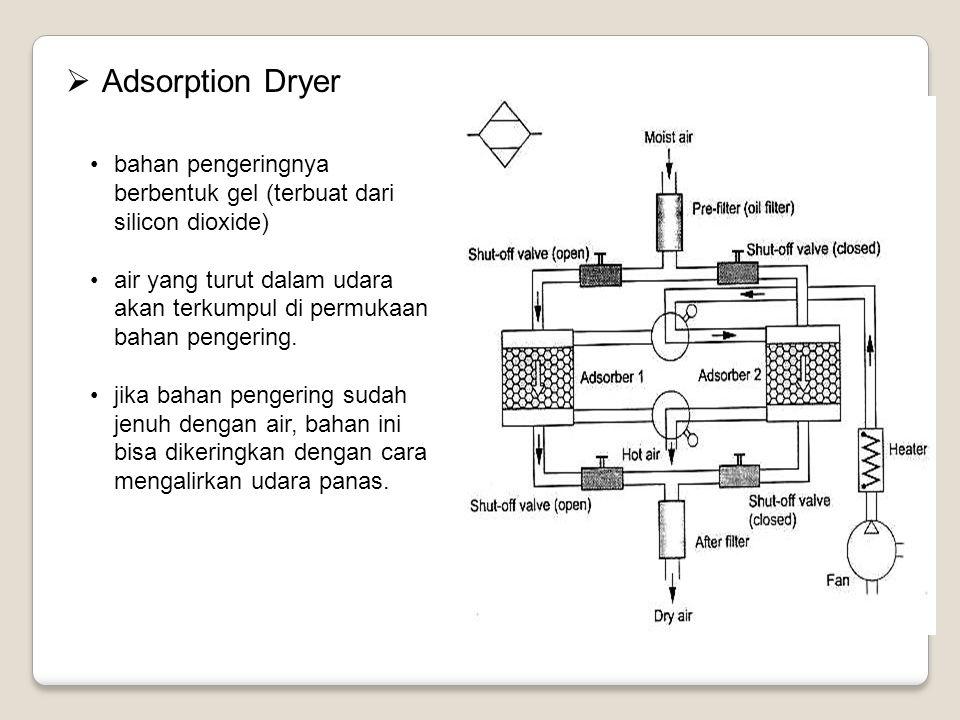 Adsorption Dryer bahan pengeringnya berbentuk gel (terbuat dari silicon dioxide)