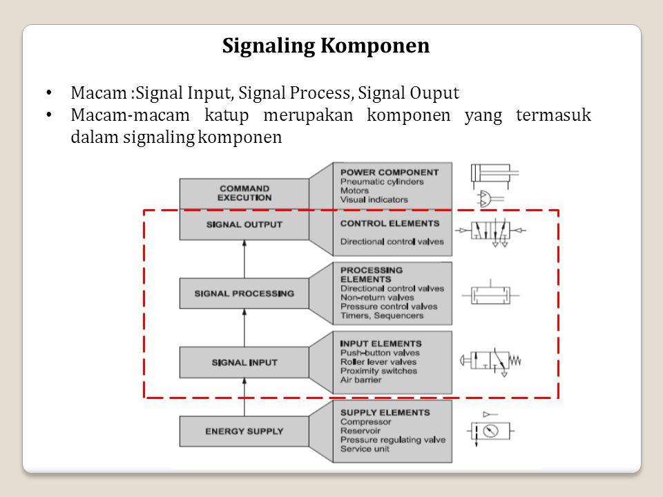 Signaling Komponen Macam :Signal Input, Signal Process, Signal Ouput