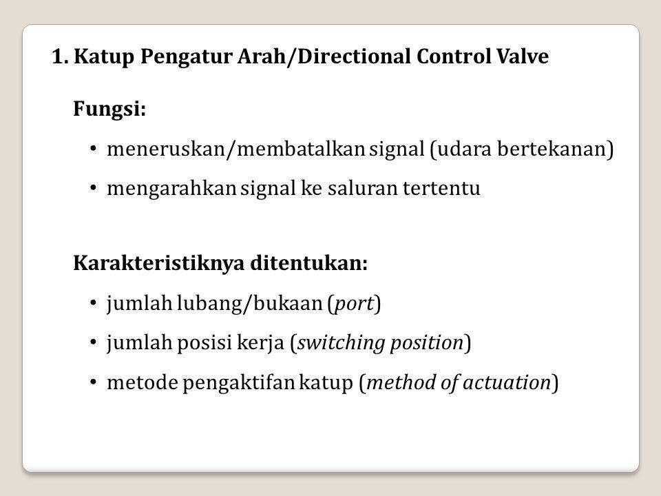 1. Katup Pengatur Arah/Directional Control Valve