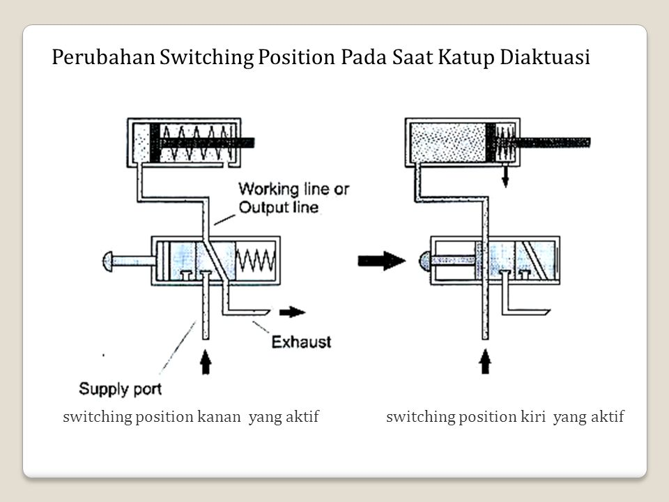 Perubahan Switching Position Pada Saat Katup Diaktuasi