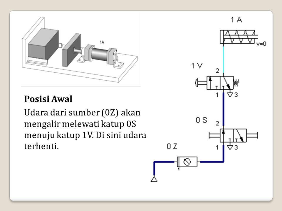 Posisi Awal Udara dari sumber (0Z) akan mengalir melewati katup 0S menuju katup 1V. Di sini udara terhenti.