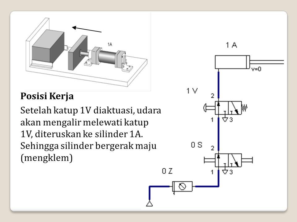 Posisi Kerja Setelah katup 1V diaktuasi, udara akan mengalir melewati katup 1V, diteruskan ke silinder 1A.