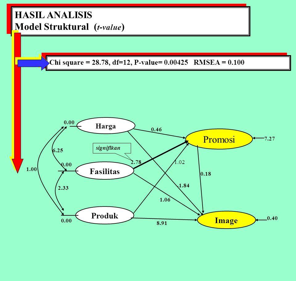 Model Struktural (t-value)