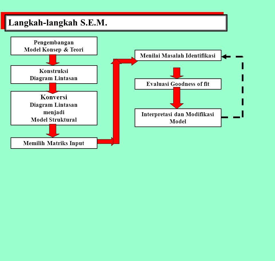 Langkah-langkah S.E.M. Konversi Pengembangan Model Konsep & Teori